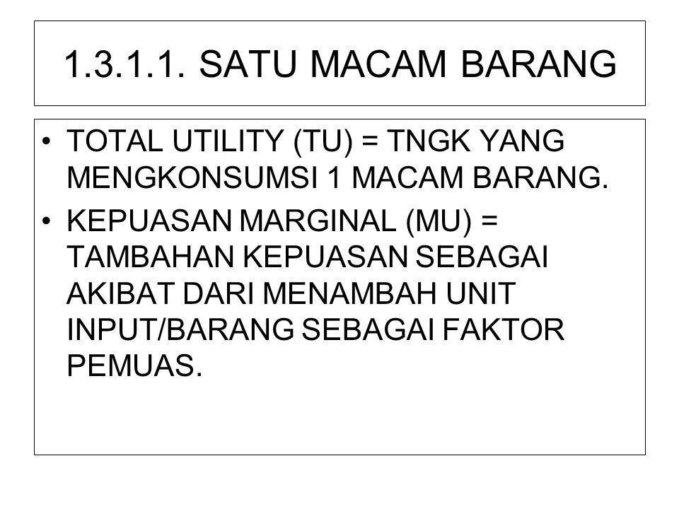 1.3.1.1. SATU MACAM BARANG TOTAL UTILITY (TU) = TNGK YANG MENGKONSUMSI 1 MACAM BARANG.