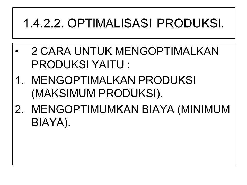 1.4.2.2. OPTIMALISASI PRODUKSI.