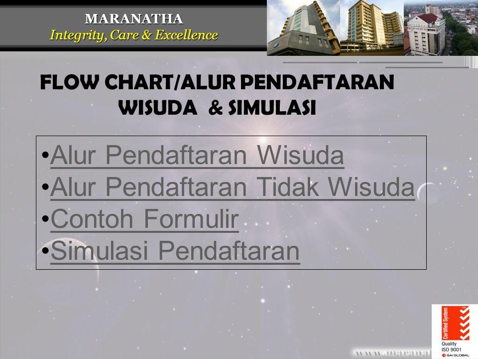 FLOW CHART/ALUR PENDAFTARAN WISUDA & SIMULASI