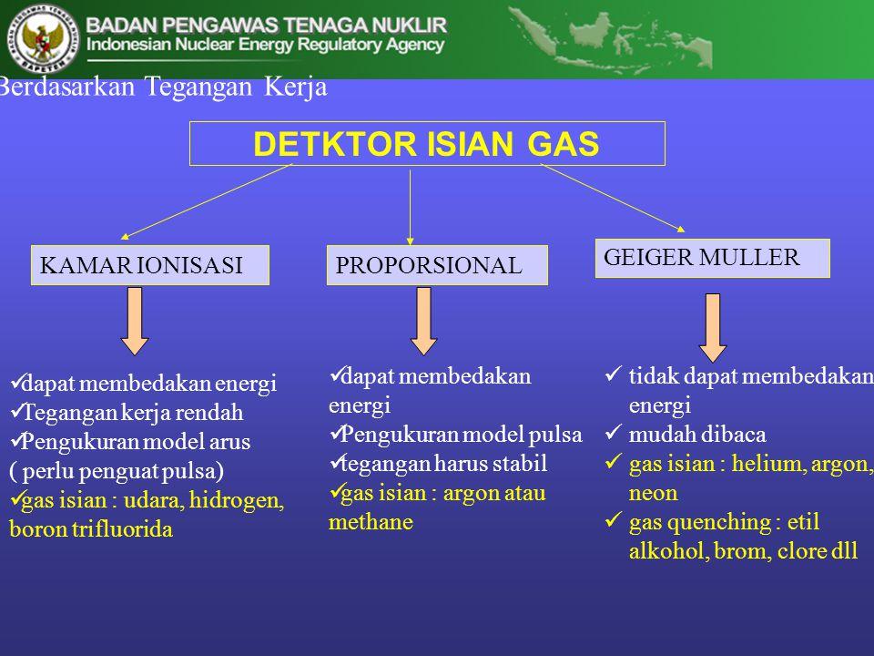 DETKTOR ISIAN GAS Berdasarkan Tegangan Kerja GEIGER MULLER