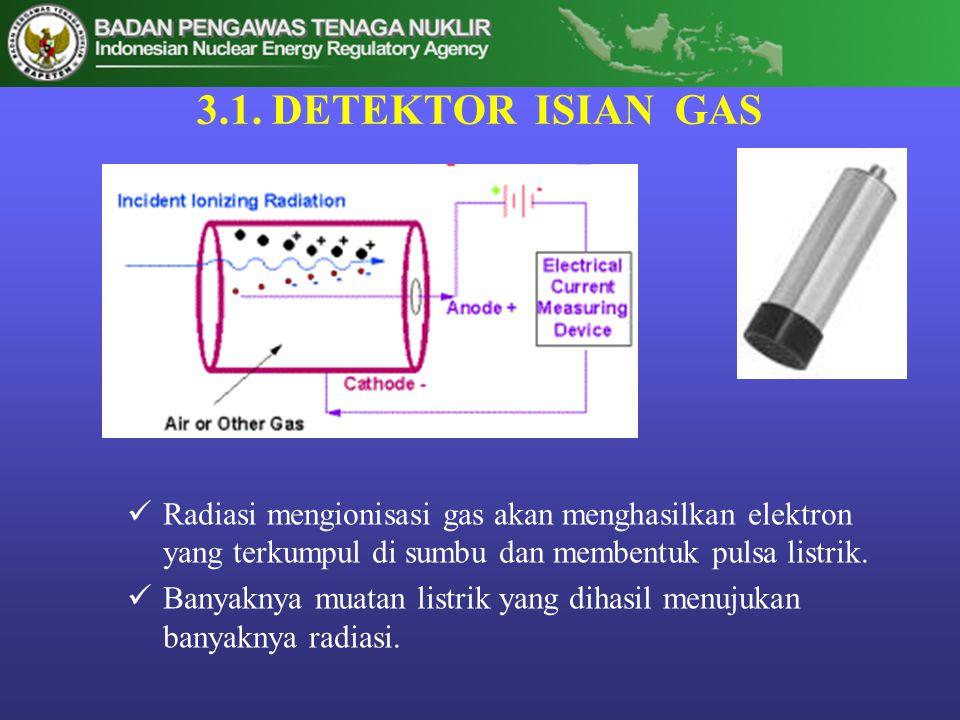 3.1. DETEKTOR ISIAN GAS Radiasi mengionisasi gas akan menghasilkan elektron yang terkumpul di sumbu dan membentuk pulsa listrik.
