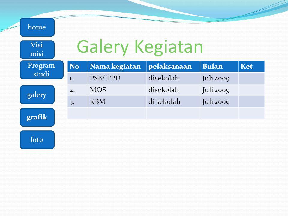 Galery Kegiatan N0 Nama kegiatan pelaksanaan Bulan Ket 1. PSB/ PPD