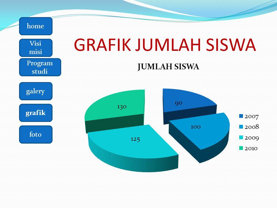 GRAFIK JUMLAH SISWA