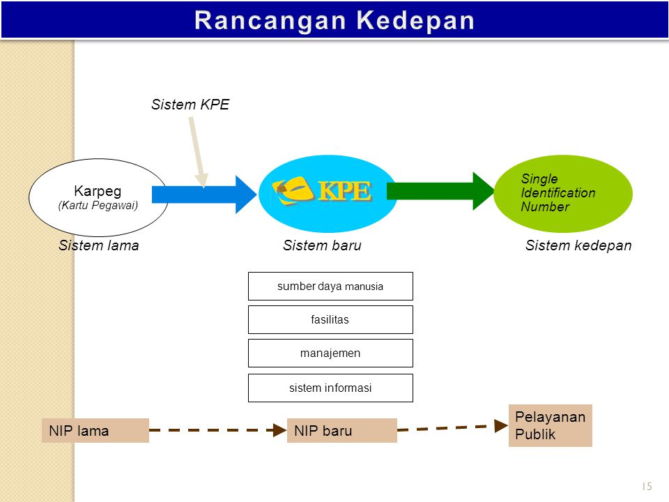 Rancangan Kedepan Sistem KPE Karpeg Sistem lama Sistem baru