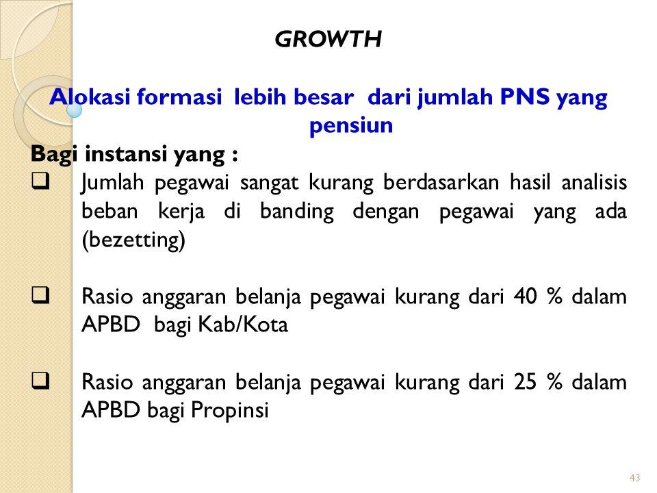 Alokasi formasi lebih besar dari jumlah PNS yang pensiun