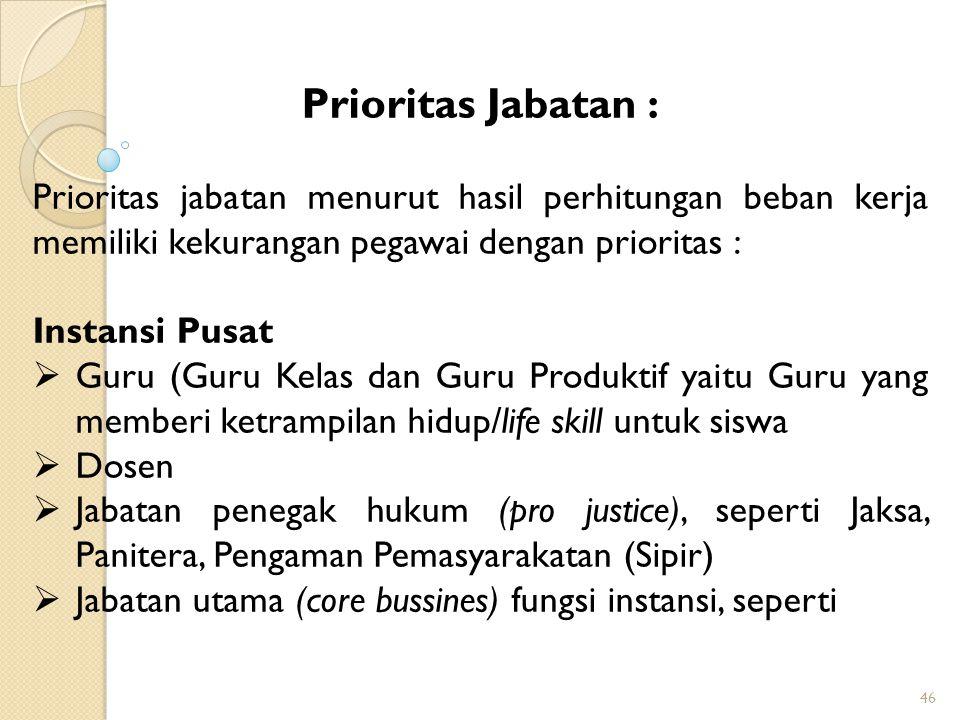 Prioritas Jabatan : Prioritas jabatan menurut hasil perhitungan beban kerja memiliki kekurangan pegawai dengan prioritas :