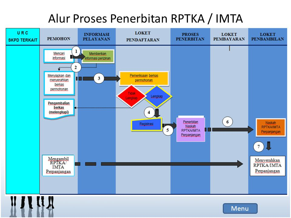 Alur Proses Penerbitan RPTKA / IMTA