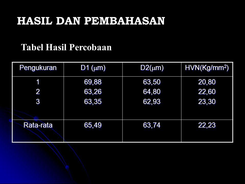HASIL DAN PEMBAHASAN Tabel Hasil Percobaan Pengukuran D1 (m) D2(m)