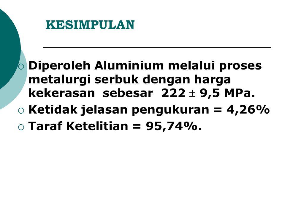 KESIMPULAN Diperoleh Aluminium melalui proses metalurgi serbuk dengan harga kekerasan sebesar 222  9,5 MPa.
