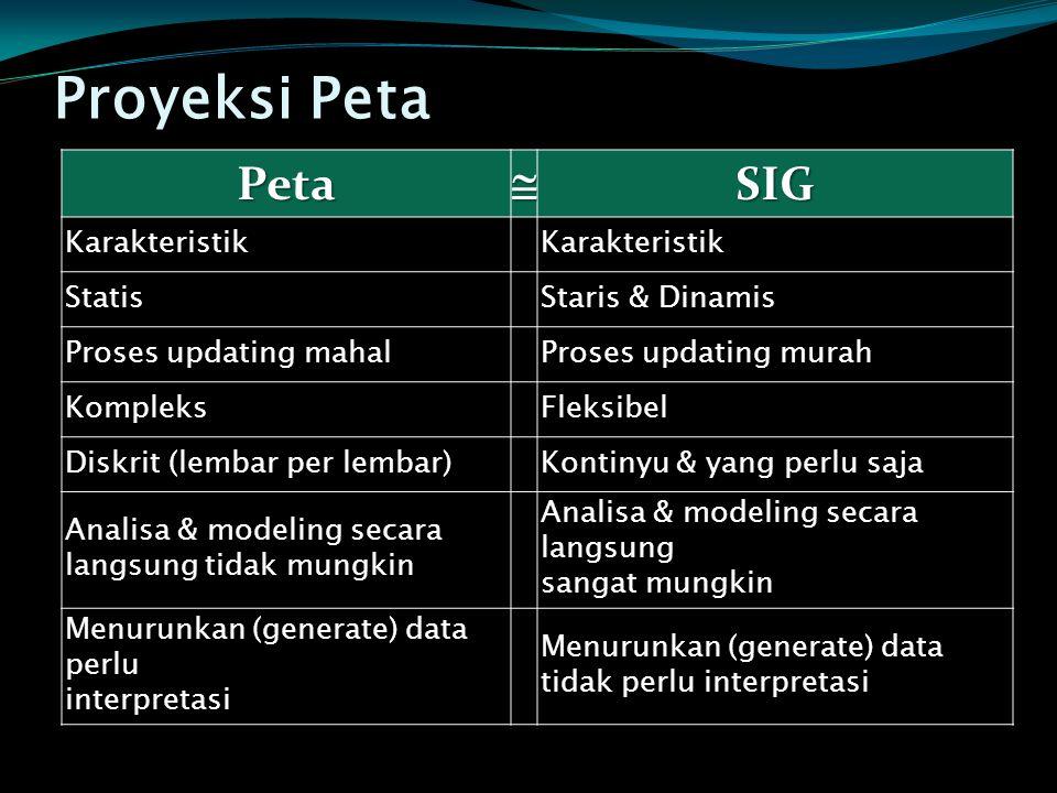 Proyeksi Peta Peta  SIG Karakteristik Statis Staris & Dinamis
