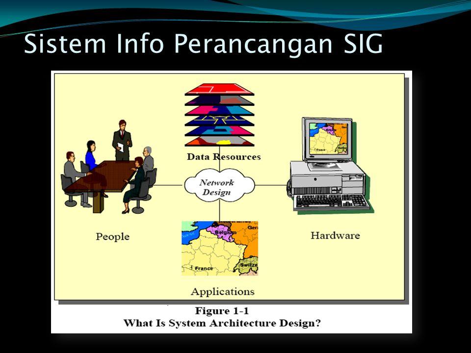 Sistem Info Perancangan SIG