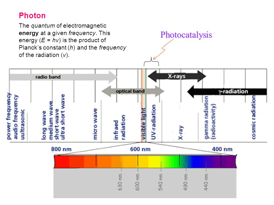 Photocatalysis Photon