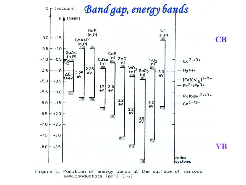 Band gap, energy bands CB VB