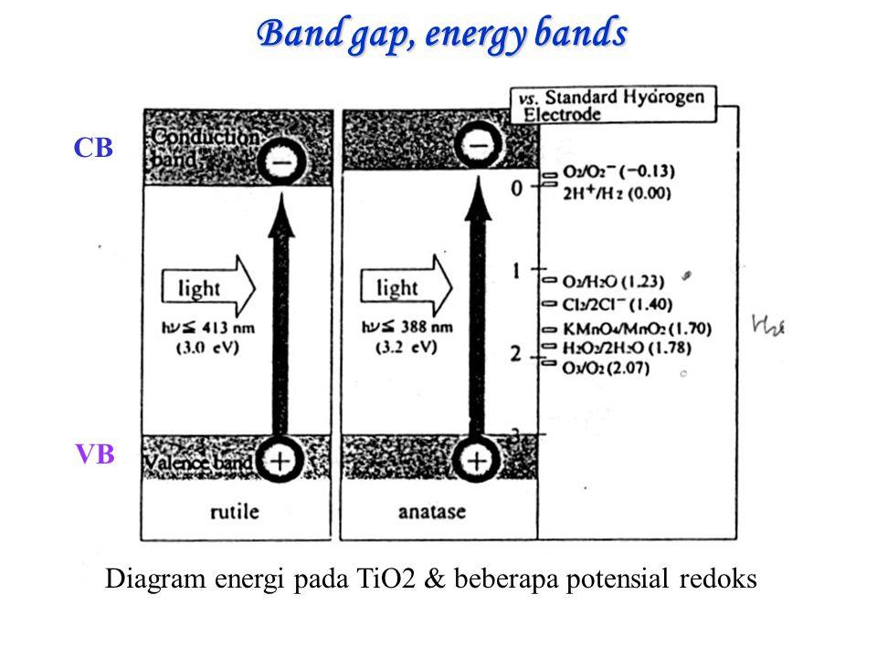 Diagram energi pada TiO2 & beberapa potensial redoks