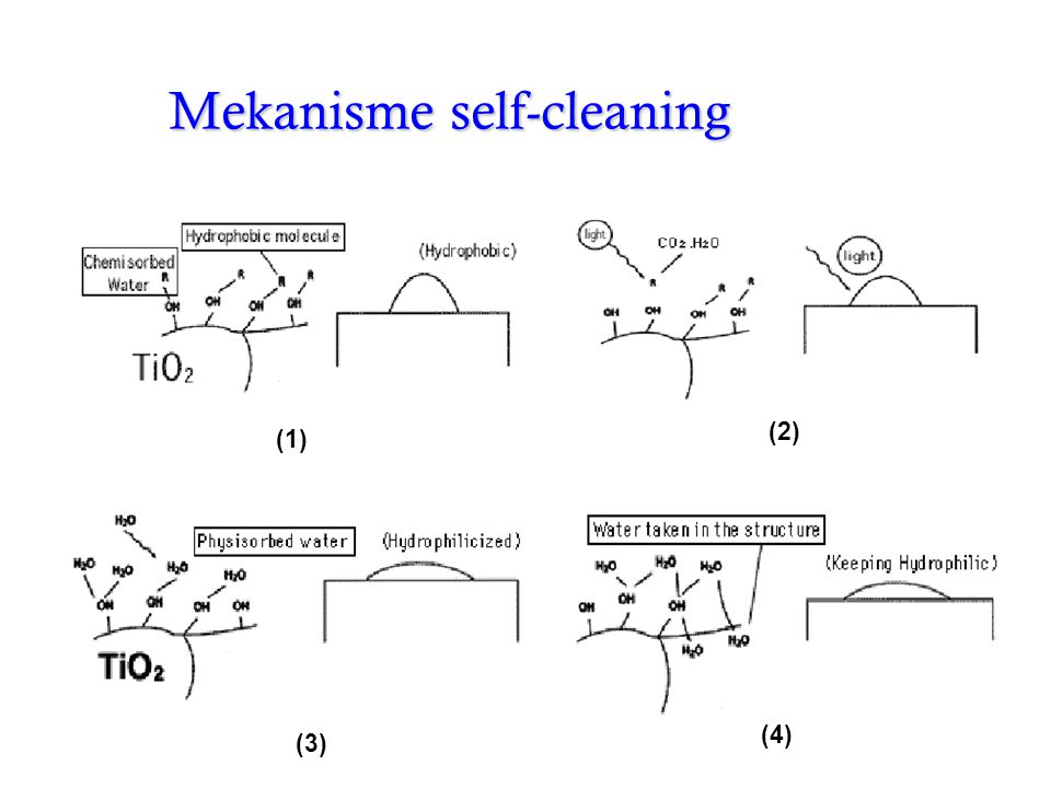 Mekanisme self-cleaning