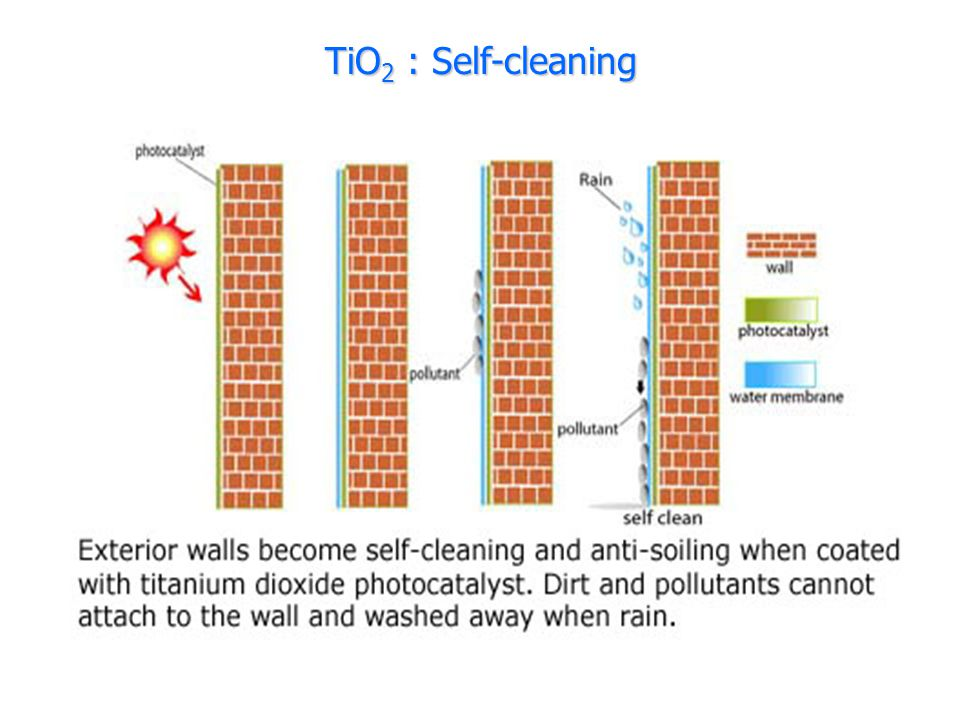 TiO2 : Self-cleaning