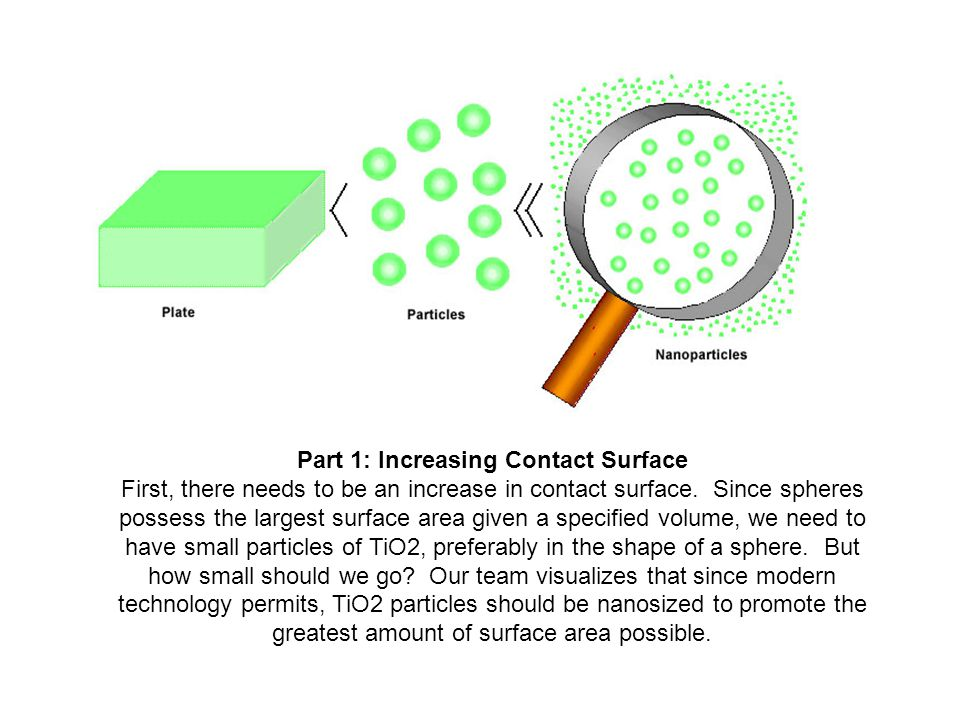 Part 1: Increasing Contact Surface