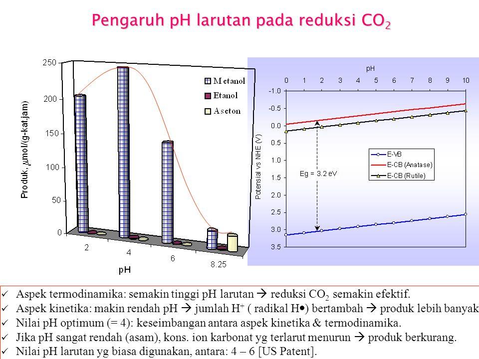 Pengaruh pH larutan pada reduksi CO2