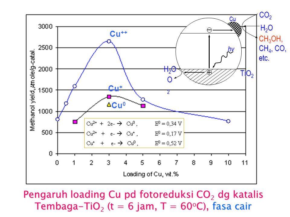 hv H2O. O2. CO2. CH3OH, CH4, CO, etc. Cu. TiO2. Cu++ Cu+ Cu0.