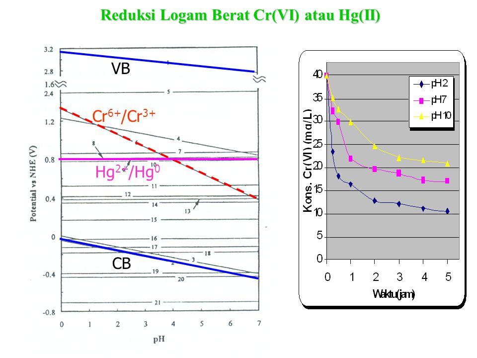 Reduksi Logam Berat Cr(VI) atau Hg(II)