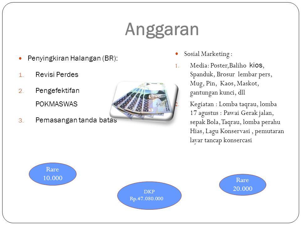 Anggaran Sosial Marketing : Penyingkiran Halangan (BR):