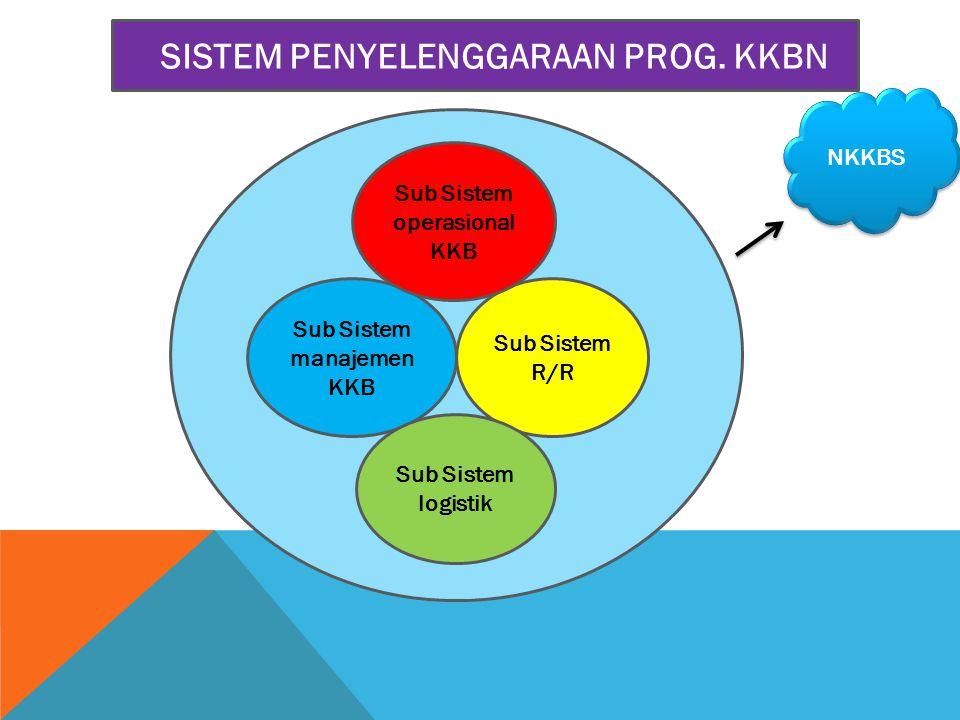 Sub Sistem operasional KKB Sub Sistem manajemen KKB