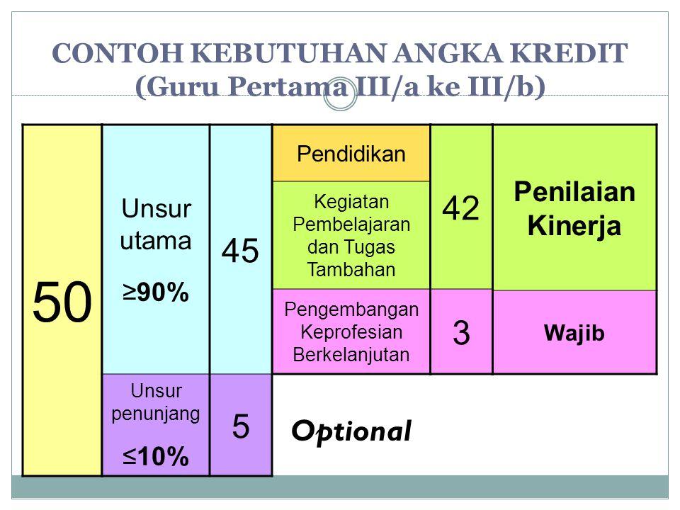 CONTOH KEBUTUHAN ANGKA KREDIT (Guru Pertama III/a ke III/b)