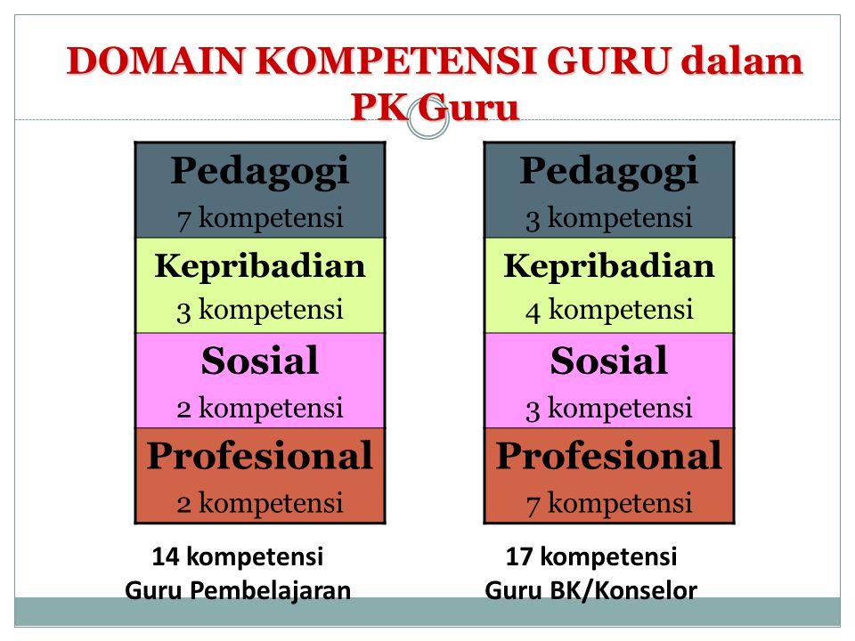 DOMAIN KOMPETENSI GURU dalam PK Guru