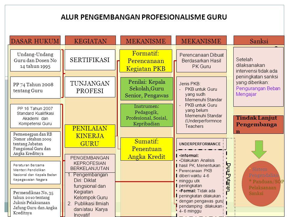 ALUR PENGEMBANGAN PROFESIONALISME GURU