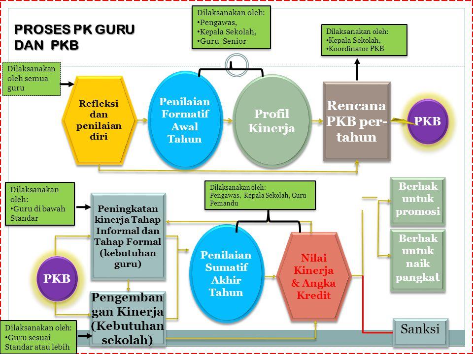 PROSES PK GURU DAN PKB Rencana PKB per- tahun Sanksi Profil Kinerja