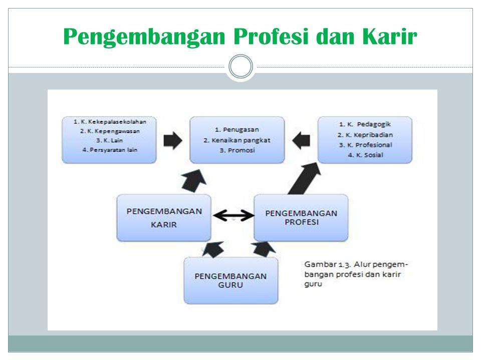 Pengembangan Profesi dan Karir
