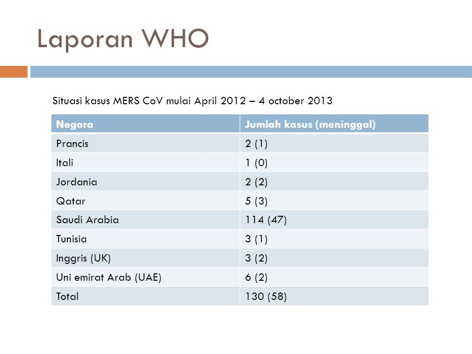 Laporan WHO Situasi kasus MERS CoV mulai April 2012 – 4 october 2013