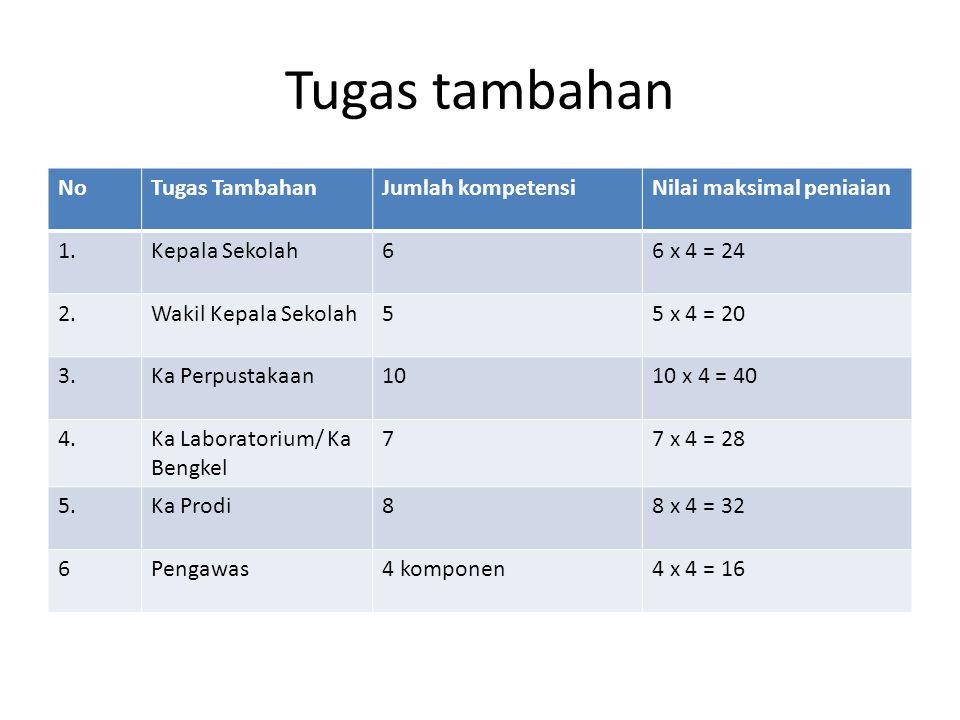 Tugas tambahan No Tugas Tambahan Jumlah kompetensi