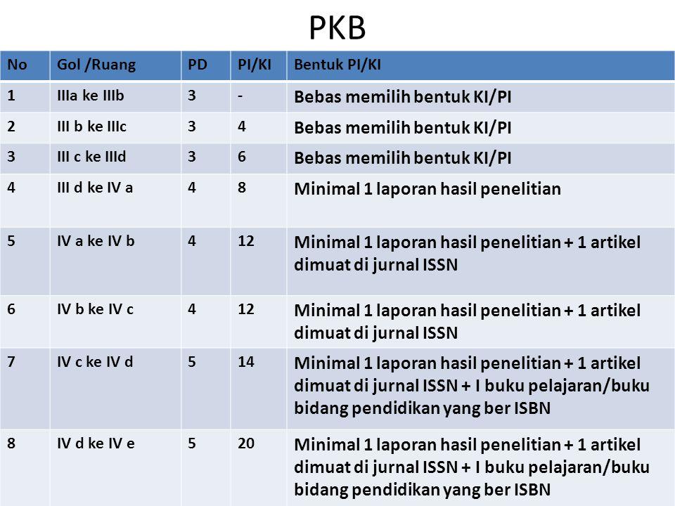 PKB Bebas memilih bentuk KI/PI Minimal 1 laporan hasil penelitian