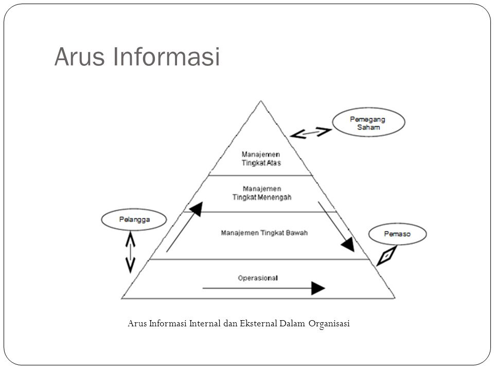 Arus Informasi Arus Informasi Internal dan Eksternal Dalam Organisasi