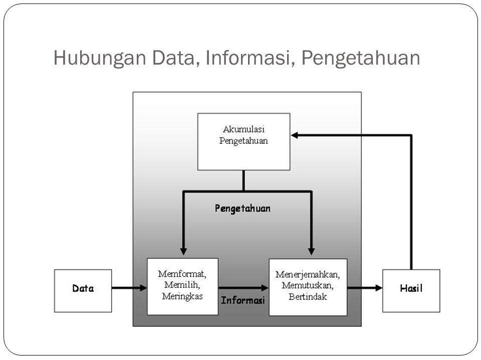 Hubungan Data, Informasi, Pengetahuan