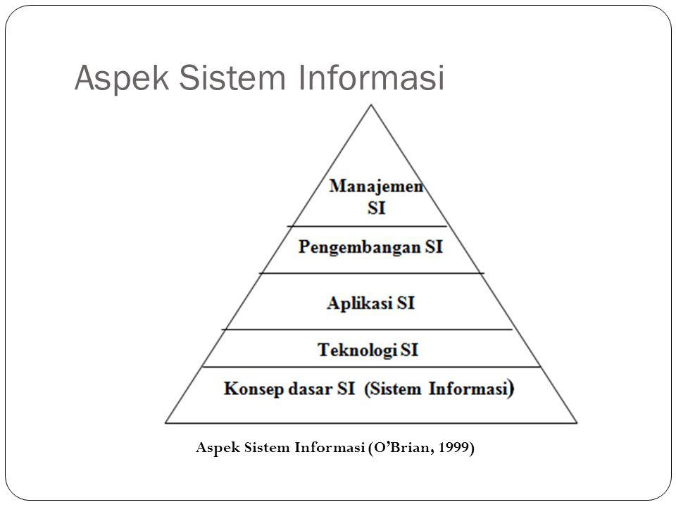 Aspek Sistem Informasi