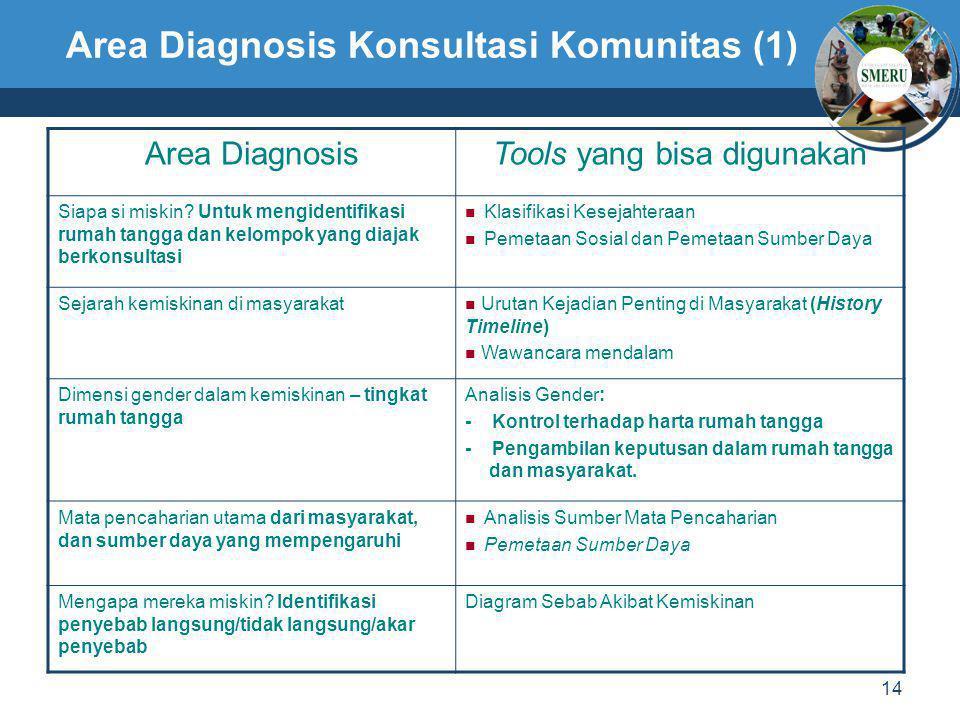 Area Diagnosis Konsultasi Komunitas (1)
