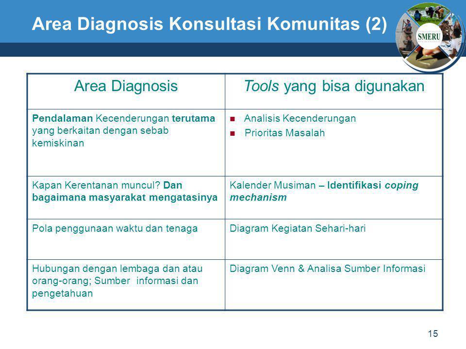 Area Diagnosis Konsultasi Komunitas (2)