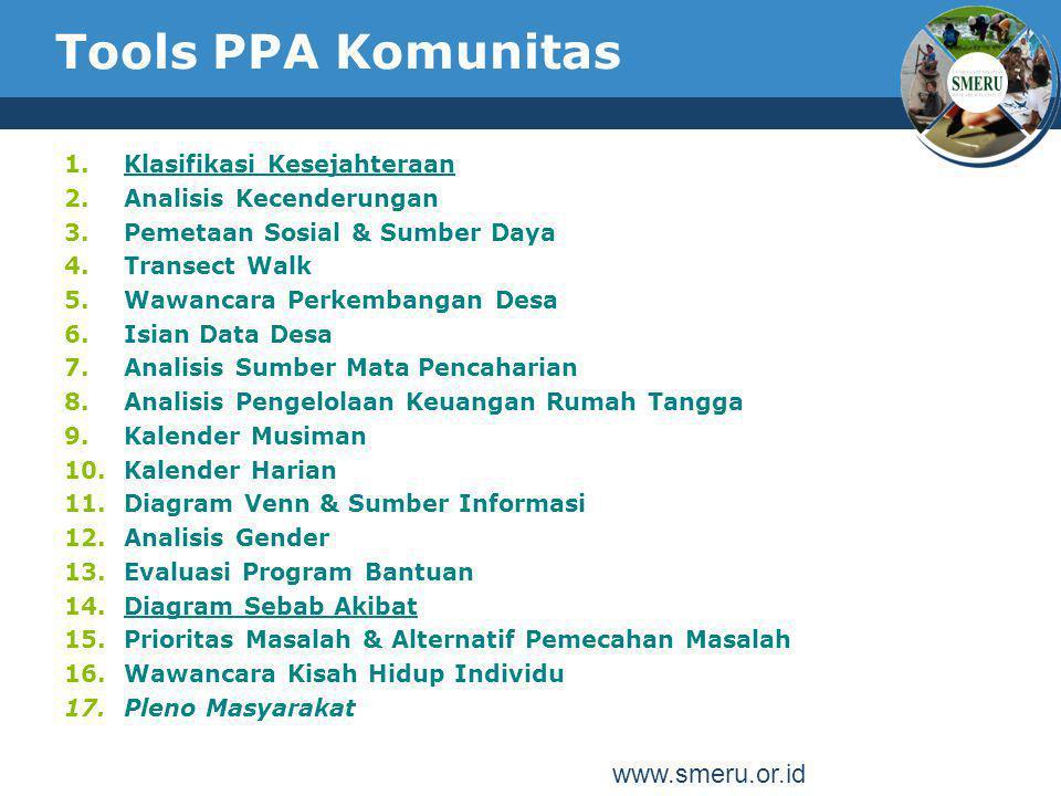 Tools PPA Komunitas www.smeru.or.id Klasifikasi Kesejahteraan