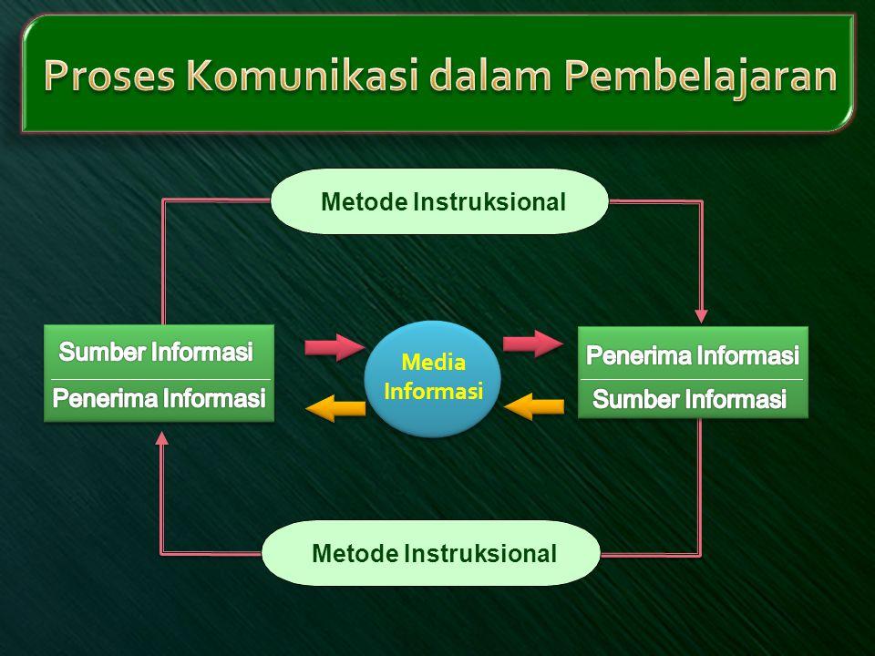 Proses Komunikasi dalam Pembelajaran