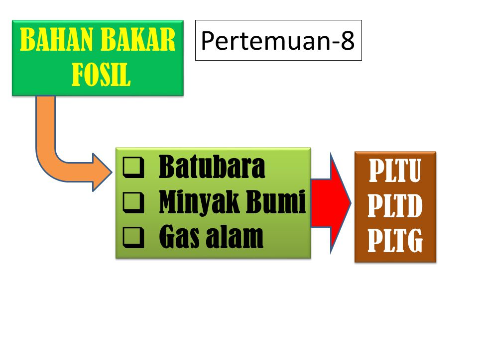 BAHAN BAKAR FOSIL Pertemuan-8 Batubara Minyak Bumi Gas alam PLTU PLTD PLTG