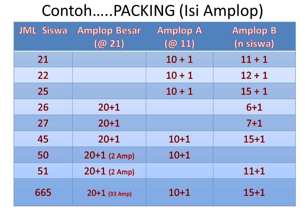 Contoh…..PACKING (Isi Amplop)