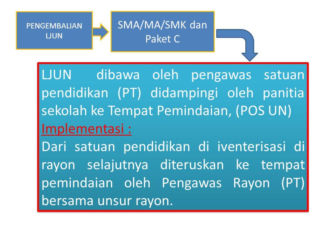 PENGEMBALIAN LJUN SMA/MA/SMK dan Paket C.