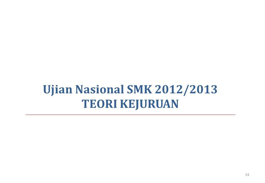 Ujian Nasional SMK 2012/2013 TEORI KEJURUAN