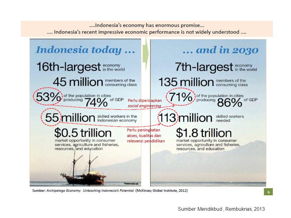 Sumber: Mendikbud , Rembuknas, 2013