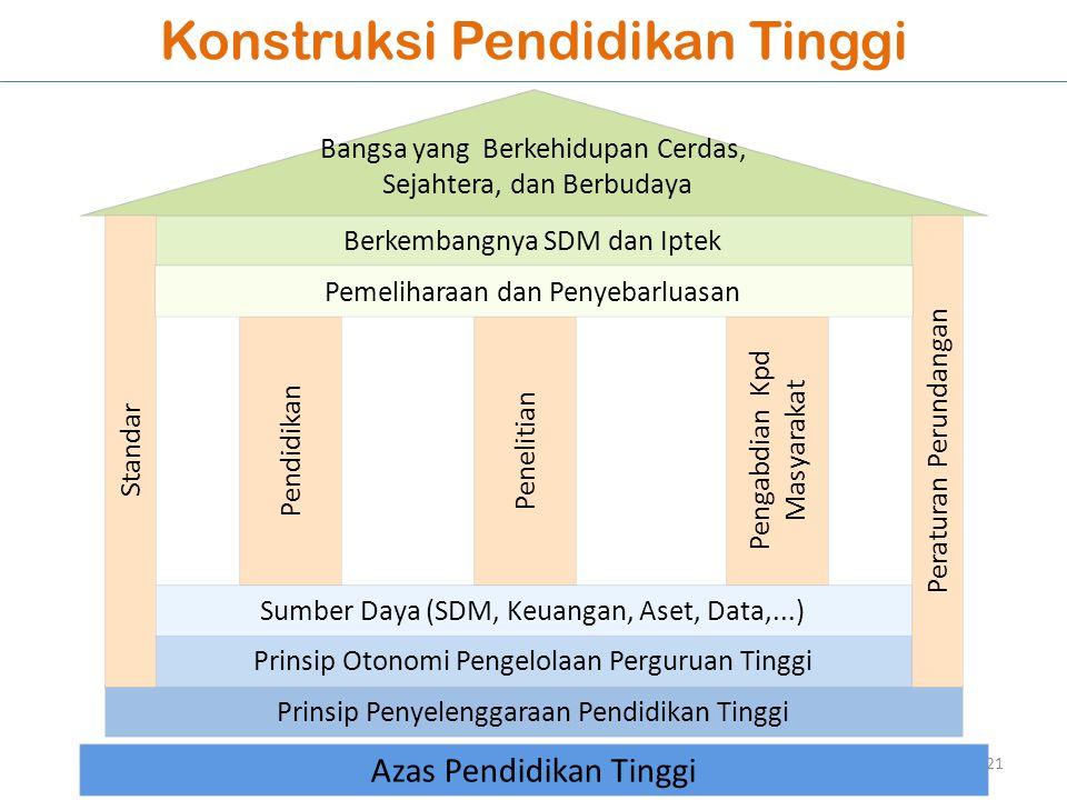 Konstruksi Pendidikan Tinggi