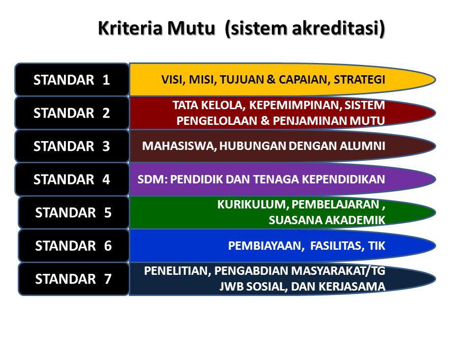 Kriteria Mutu (sistem akreditasi)