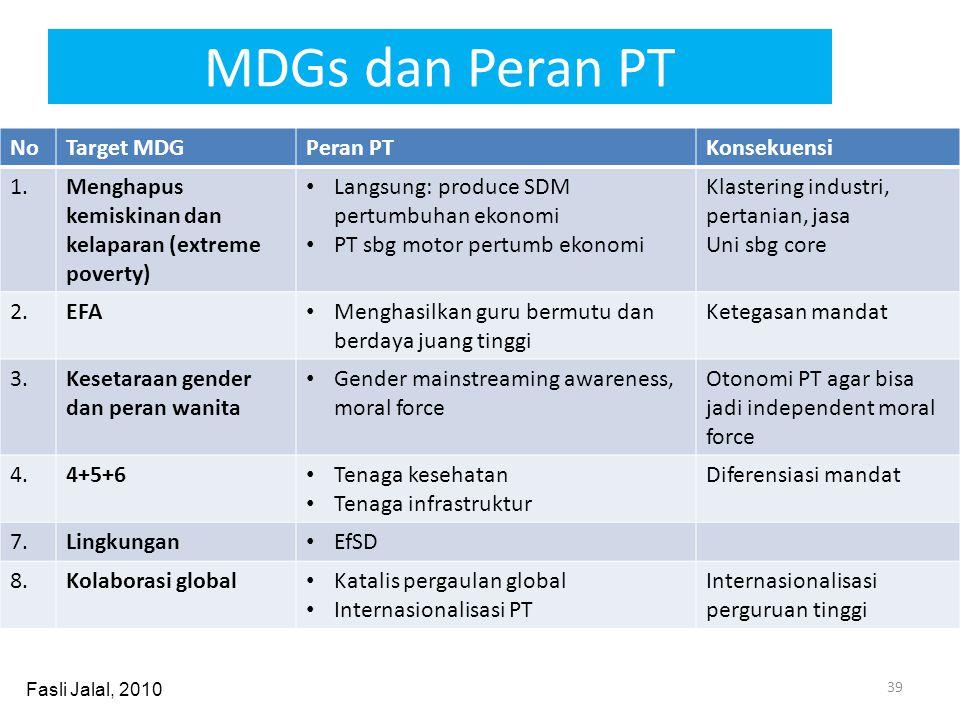 MDGs dan Peran PT No Target MDG Peran PT Konsekuensi 1.