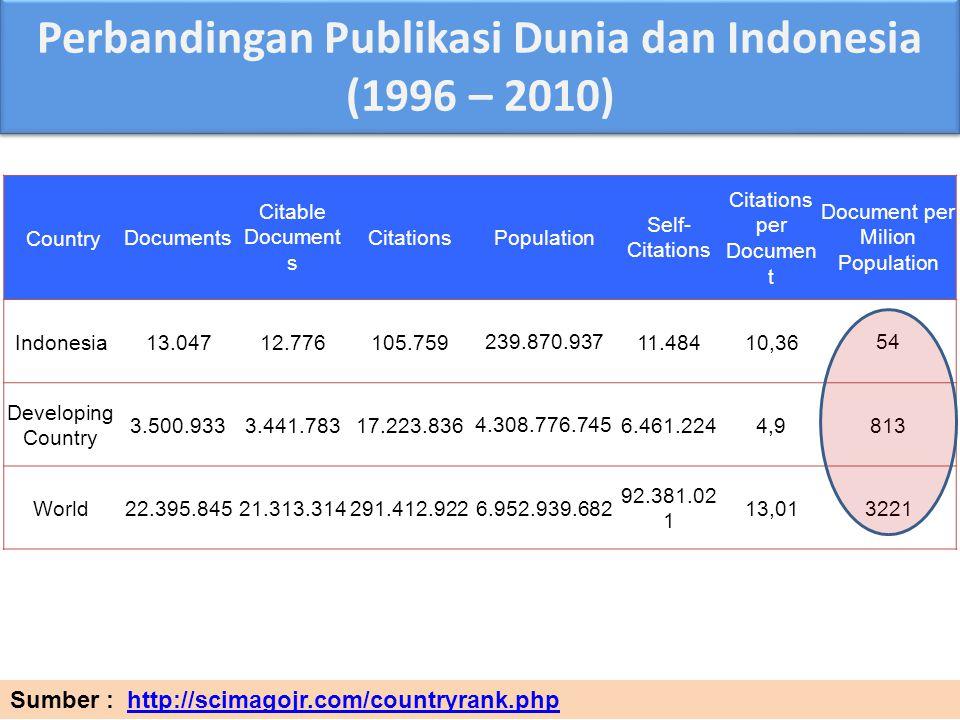 Perbandingan Publikasi Dunia dan Indonesia (1996 – 2010)